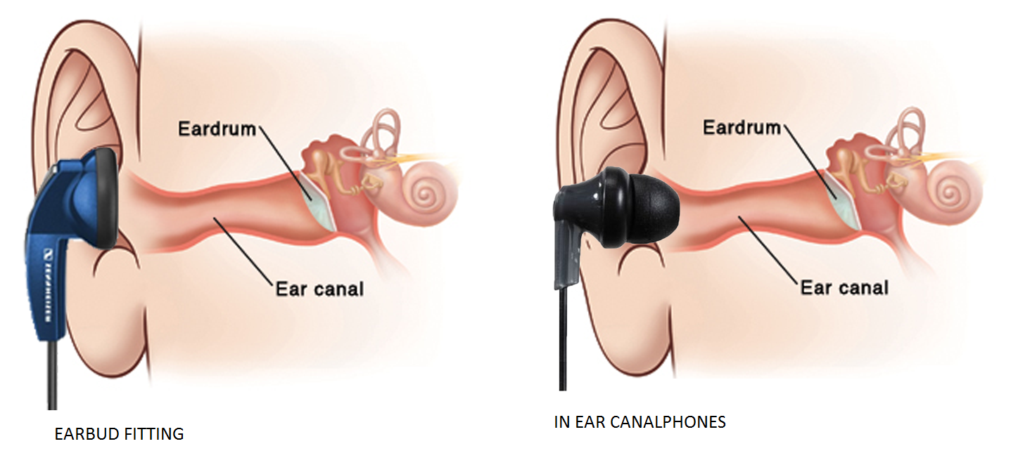 how to choose right size earbuds